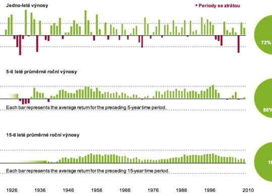 volatilita akcií