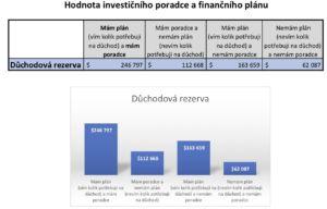 Investiční poradce a jeho hodnota pro klienta