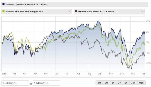Finanční trhy 2018 - MSCI World