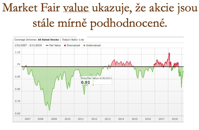 Fair value akcie