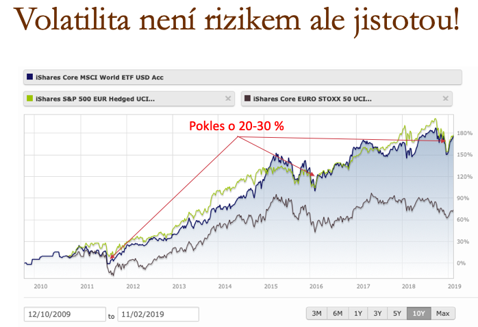 Volatilita na trzích