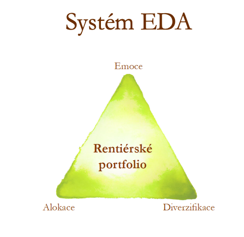 Emoce, diverzifikace a alokace (Investiční trojúhelník)