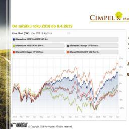 Jak drahé jsou české akciové podílové fondy?
