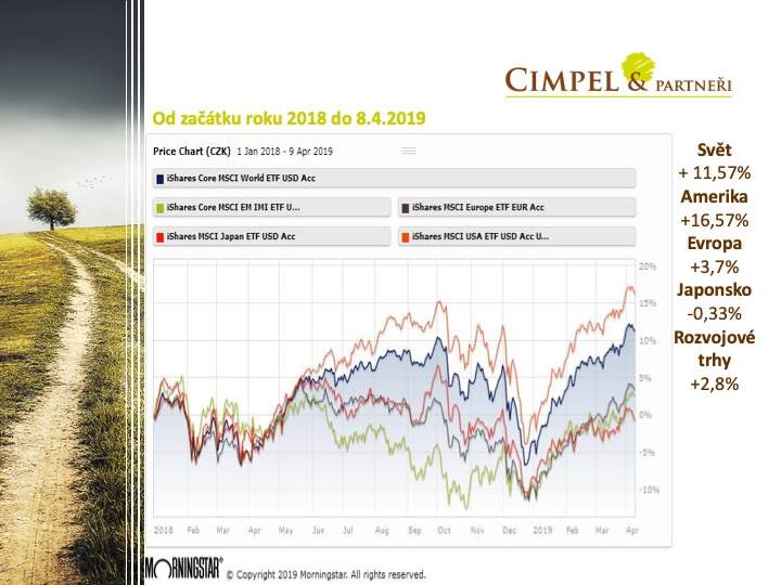 Zhodnocení Akcie od začátku roku 2018