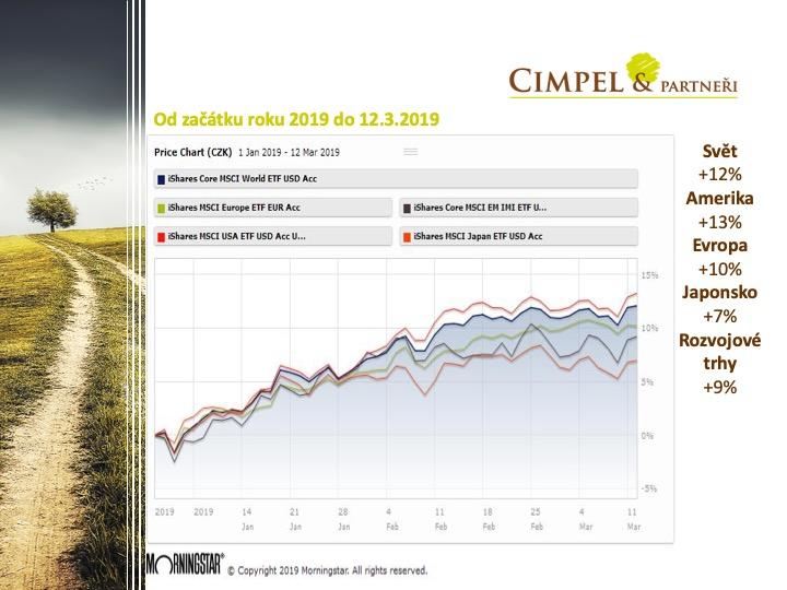 Zhodnocení akcií od začátku roku 2019