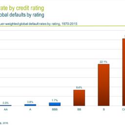 Proč je úrok 9% u firemního dluhopisu málo?