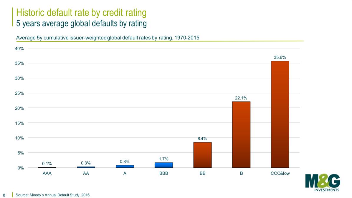 Proč je úrok 9% ufiremního dluhopisu málo?