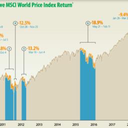Akcie a jejich propady/nárůsty