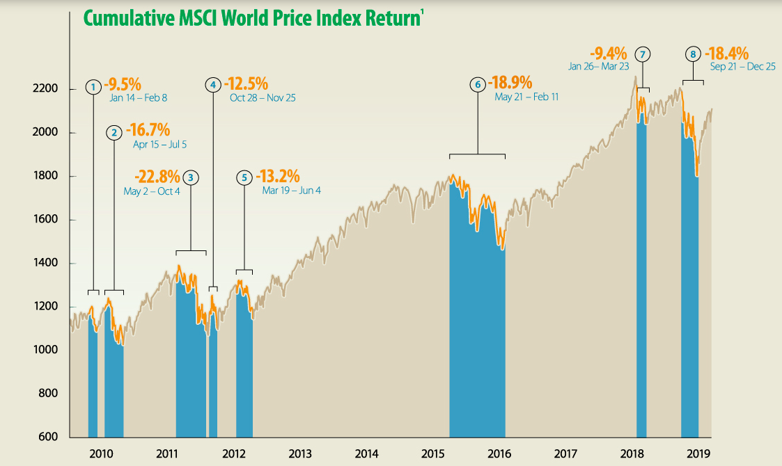 Akcie ajejich propady/nárůsty