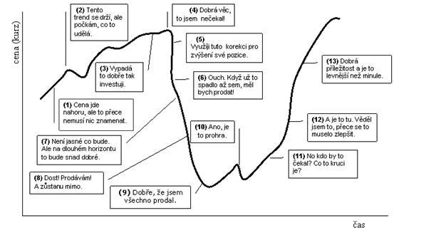 Investiční emoce v různých fázích tržního cyklu
