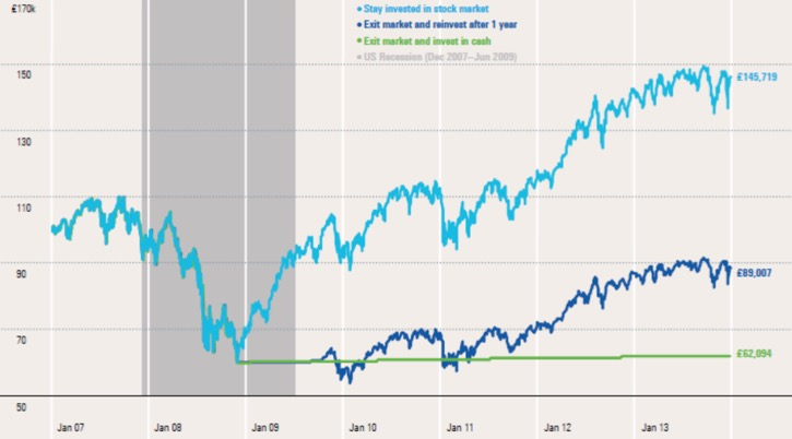 Investiční emoce a jejich výsledek