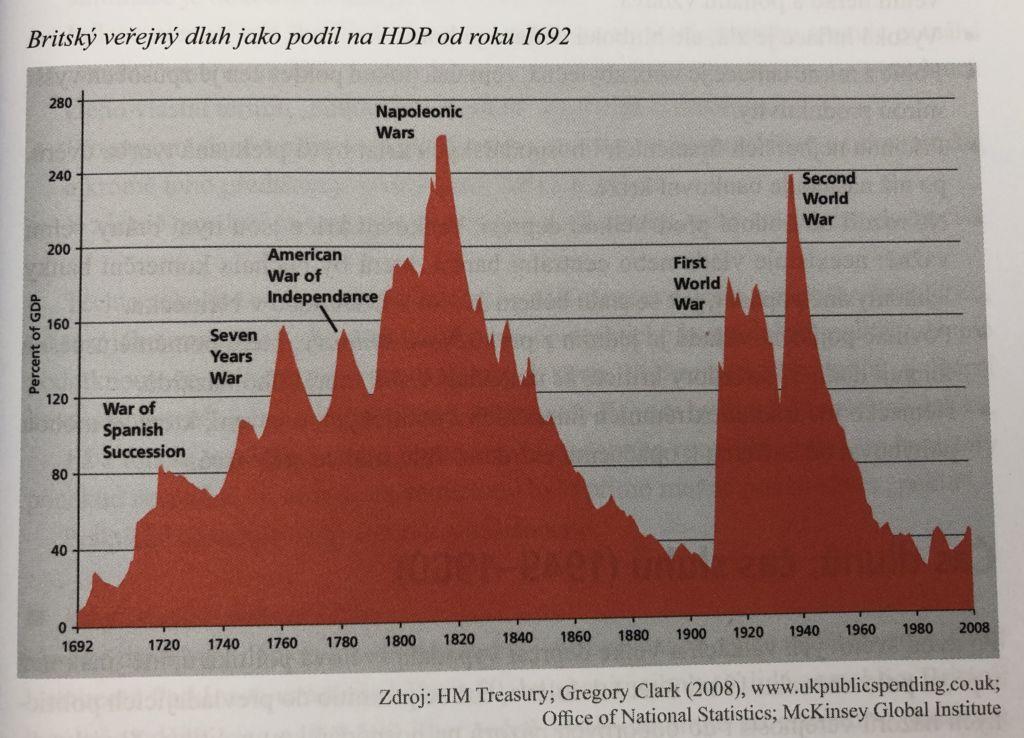 Vývoj dluhu Velké Británie. Dluh snižovali vždy pomocí inflace.