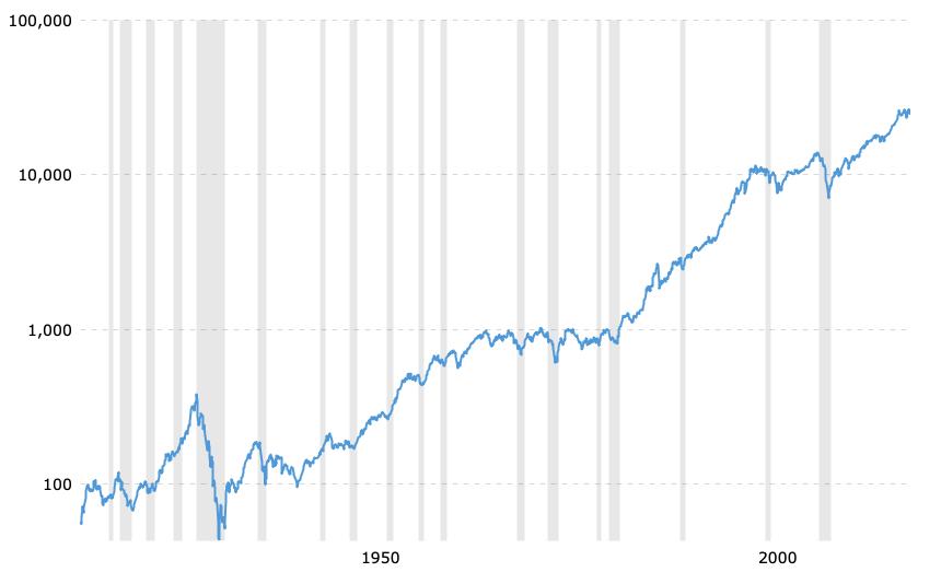 Down Jonex index za posledních 100 let. Dobrý ochránce proti inflaci