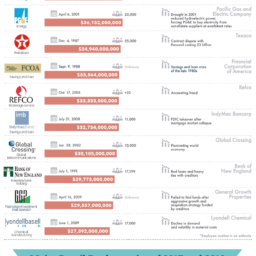 20 největších bankrotů v historii USA