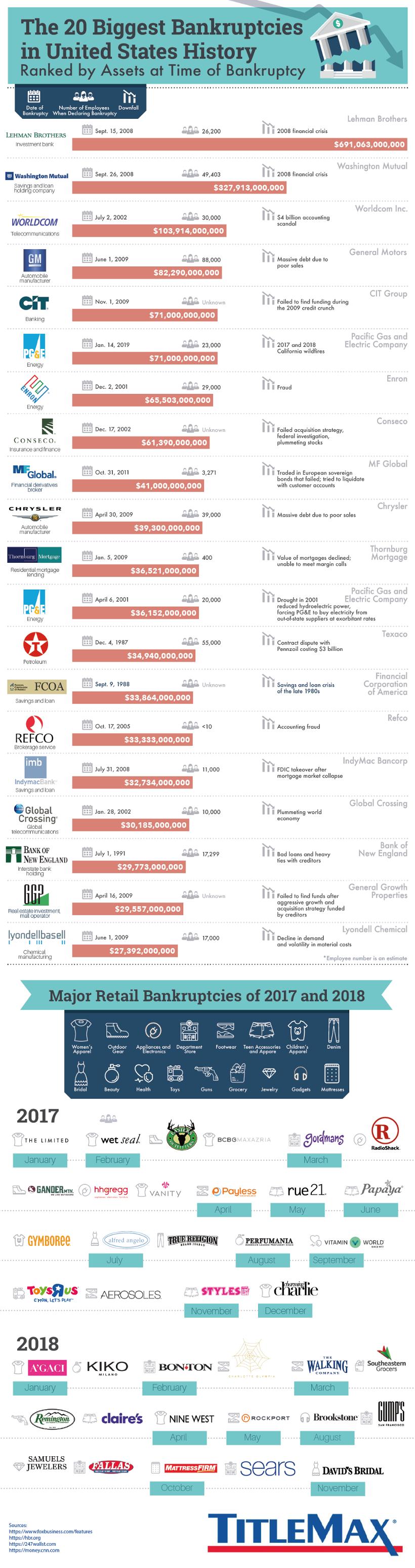 20 největších bankrotů vhistorii USA