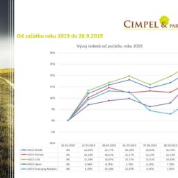 Aktuality z finančních trhů 10/2019