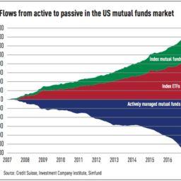 Co je ETF fond