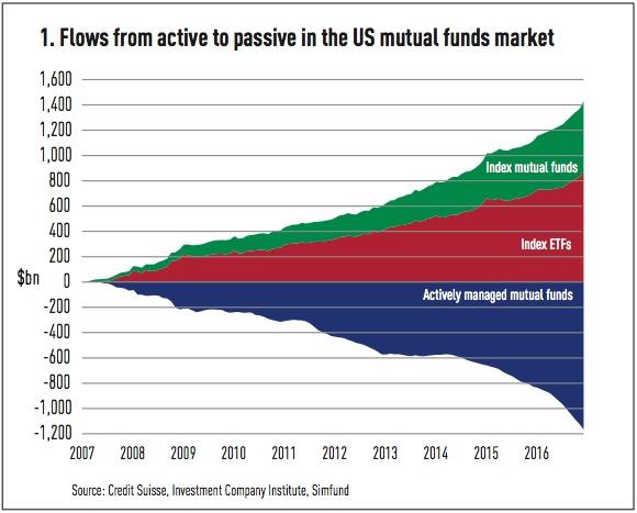 Přítoky/odtoky Ativní fondy vs. ETF fondy