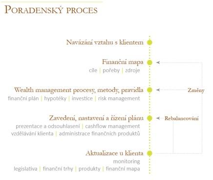 proces spolupráce - klient a investiční poradce
