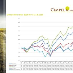 Aktuality z finančních trhů 01/2020