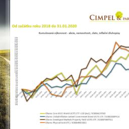Aktuality z finančních trhů 02/2020