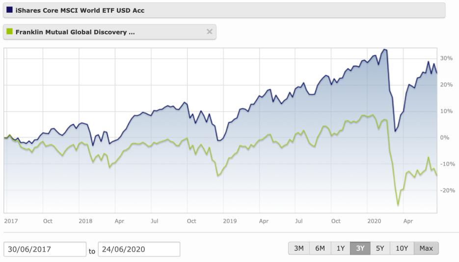 Srovnání ETF vs. OPF