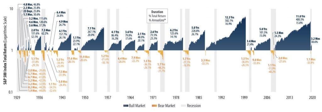 Historie akciového trhu - medvědí a býčí trh na amerických akciích. Investiční pravidla v praxi.