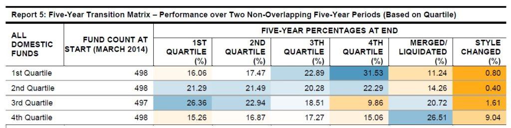 výměna podílového INVESTIČNÍHO fondu z hlediska velikosti