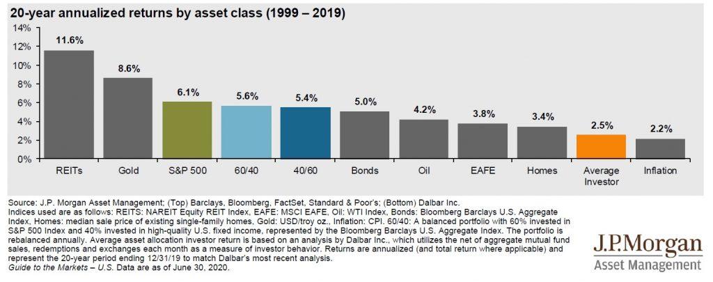 špatné časování drobných investorů u svých investic je často vede k podprůměrným výnosům. Jak si vybrat investiční fond