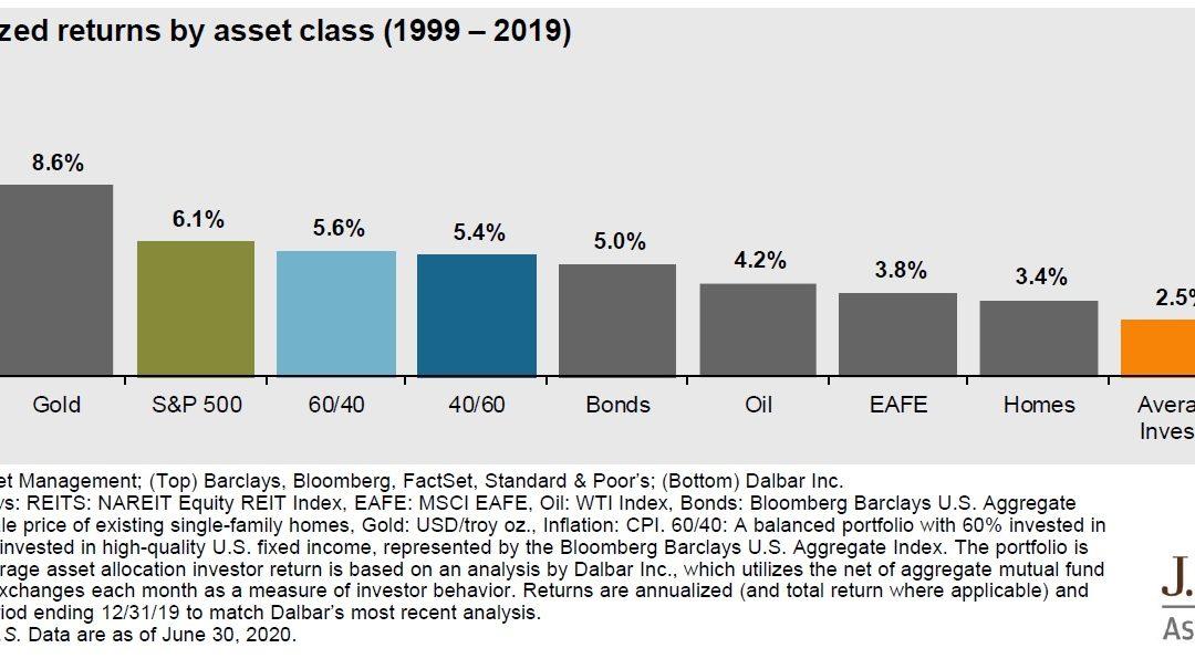 Jak správně vybrat investiční fond