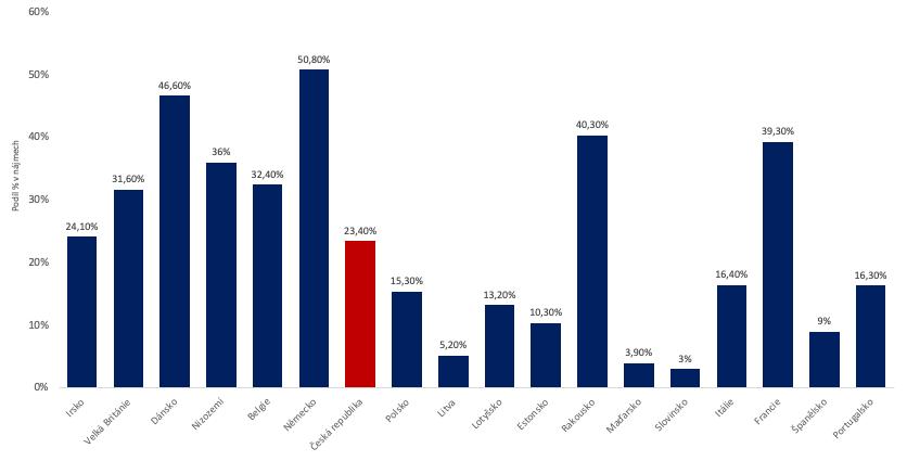 Podíl nájmů na celkovém počtu bytových jednotek vs. ceny nemovitostí