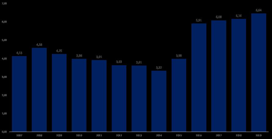 Index dostupnosti cen bydlení (za kolik let si z průměrného platu našetřím na byt - 60m)
