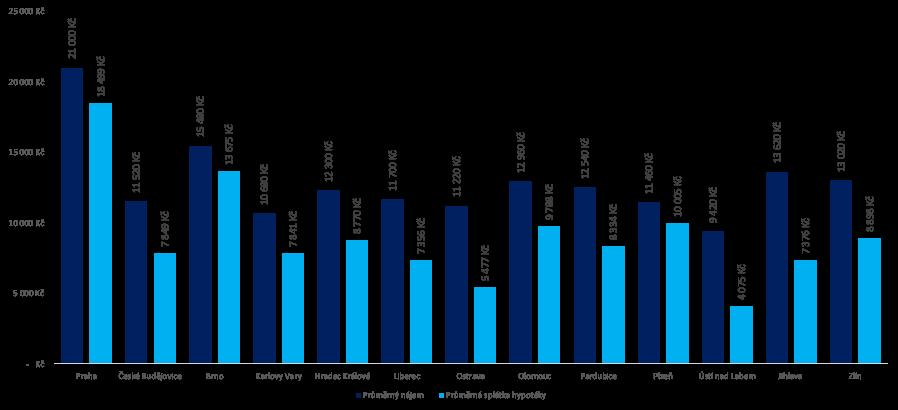 Splátka hypotéky vs. nájem (Byt 60 m2, 80% LTV, sazba 2,5%)