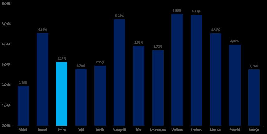 Hrubý nájemní výnos Evropa vs. ceny nemovitostí