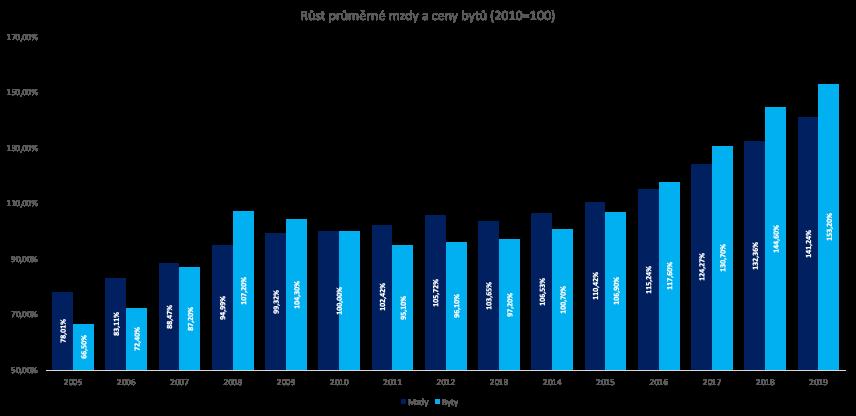 Růst průměrné mzdy a ceny bytů