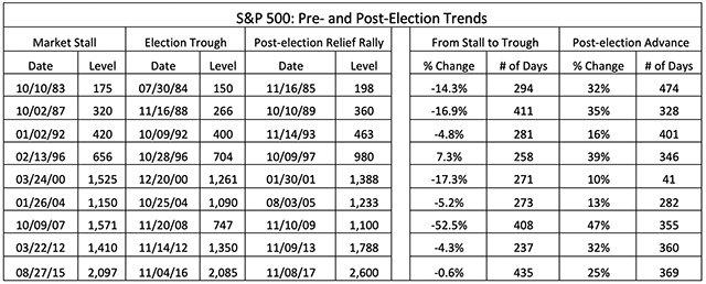 Vývoj cen akcií v období před a po termínu americké prezidentské volby