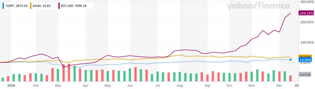 Vývoj ceny Bitcoinu v letošním roce ve srovnání s růstem akcií (modrá) a zlata (zlatá)